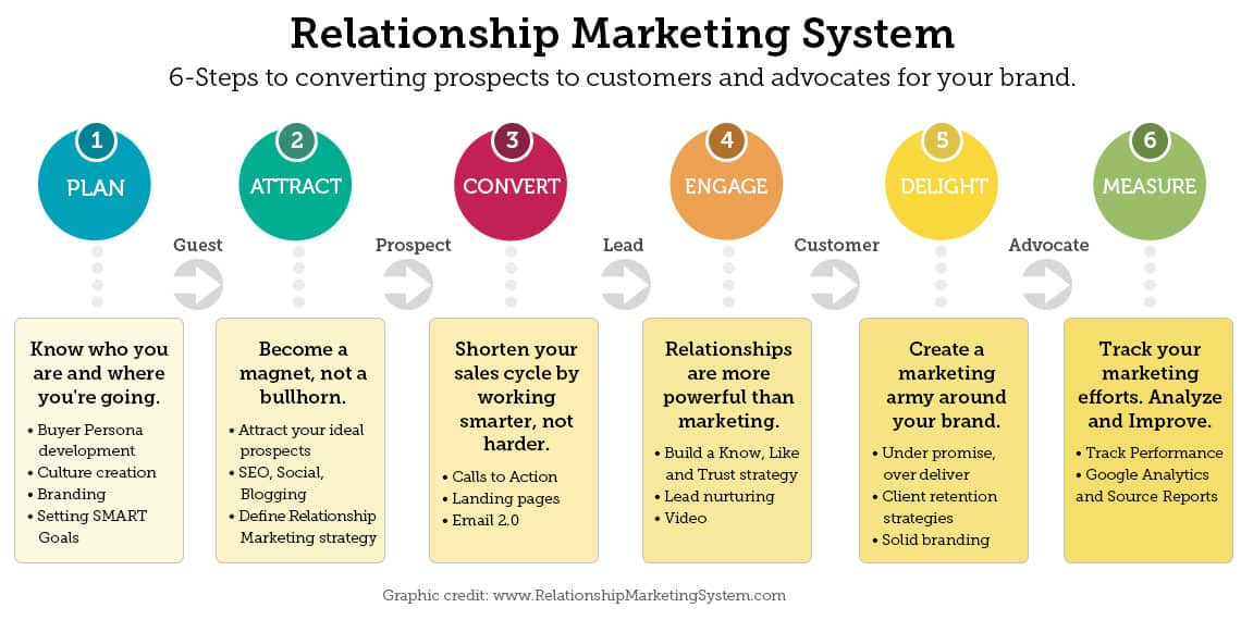 relationship marketing definition and example of imagery