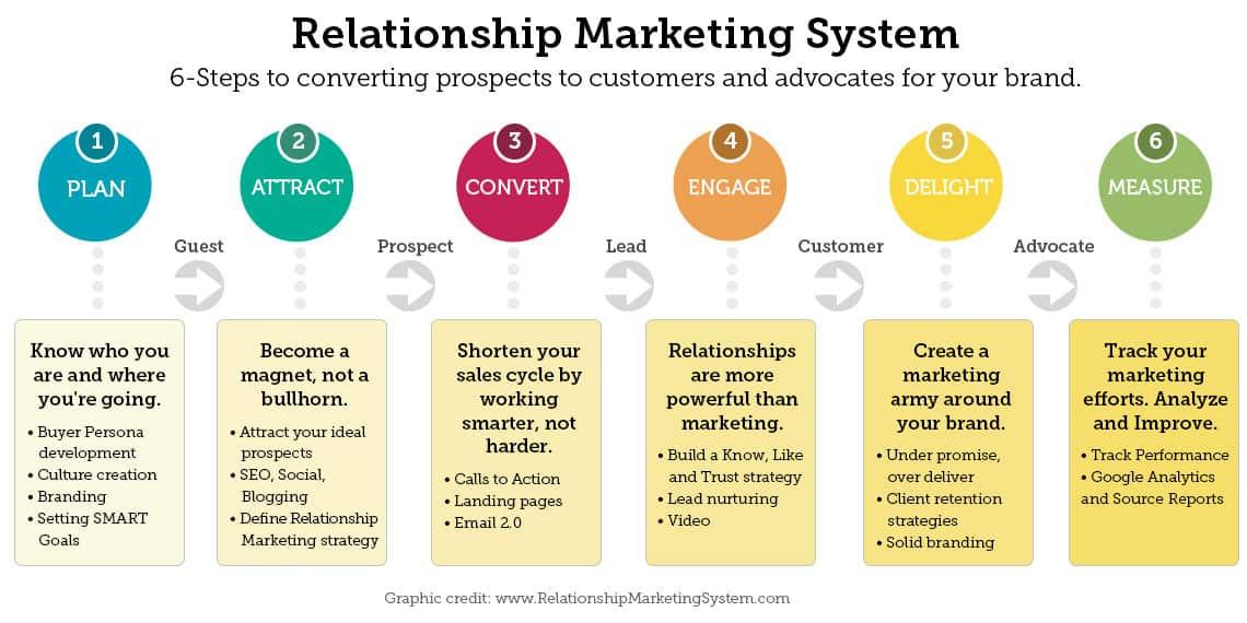 Relationship Marketing Infographic